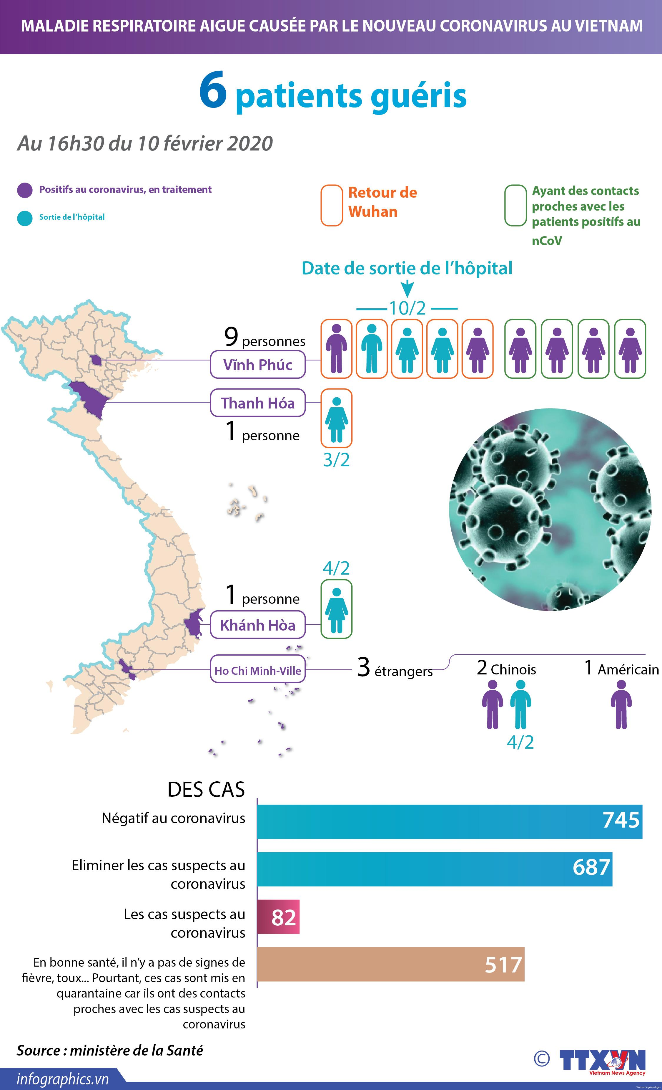 Vietnam-Guérison-Coronavirus